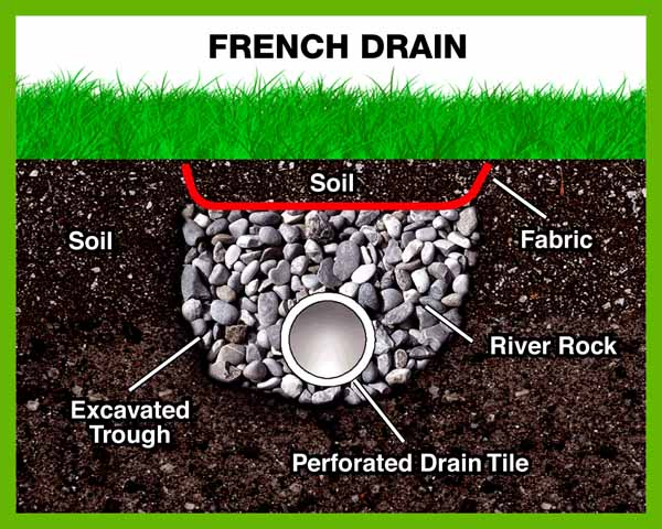 Image result for french drains